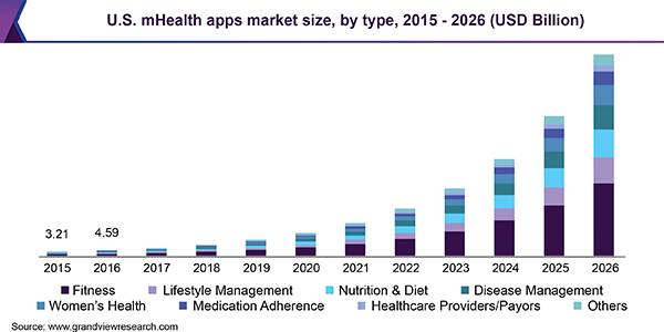 Mobile Technology Healthcare
